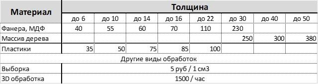 Стоимость ЧПУ резки и фрезеровки, ЧПУ цена, ЧПУ стоимость, ЧПУ фрезеровка цена